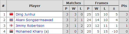 Six Red World Championship 2018. Group E