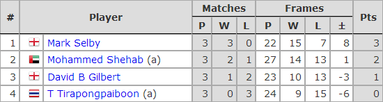 Six Red World Championship 2018. Group H